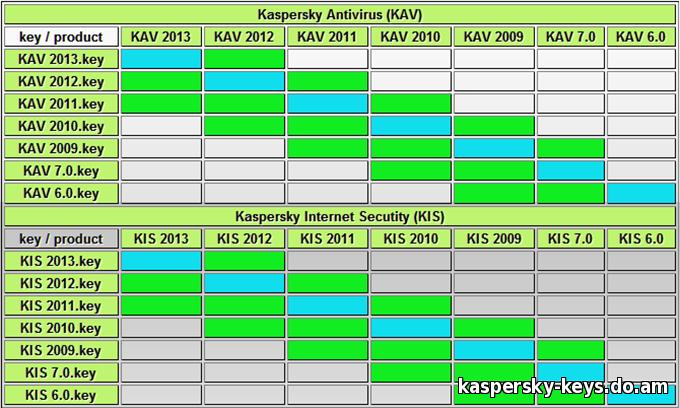 Скачать бесплатно Софт: Ключи для Kaspersky, ESET NOD32, Avast, Dr.Web, Avi